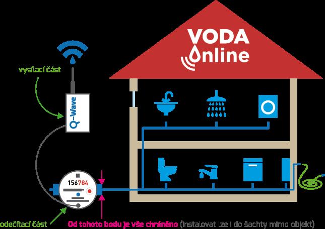 schéma VodaOnline